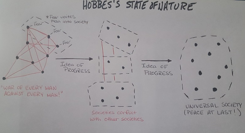 hobbes-state-of-nature-and-progress